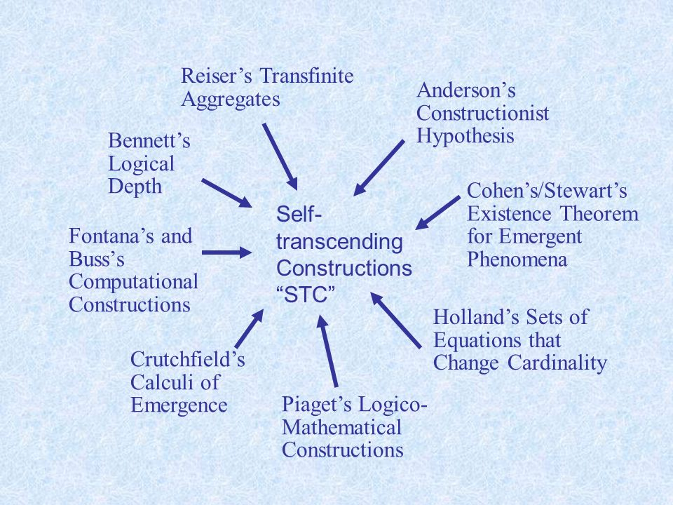 Reisers Transfinite Aggregates Hollands Sets of Equations that Change Cardinality Crutchfields Calculi of Emergence Bennetts Logical Depth Cohens/Stewarts Existence Theorem for Emergent Phenomena Piagets Logico- Mathematical Constructions Andersons Constructionist Hypothesis Fontanas and Busss Computational Constructions Self- transcending Constructions STC