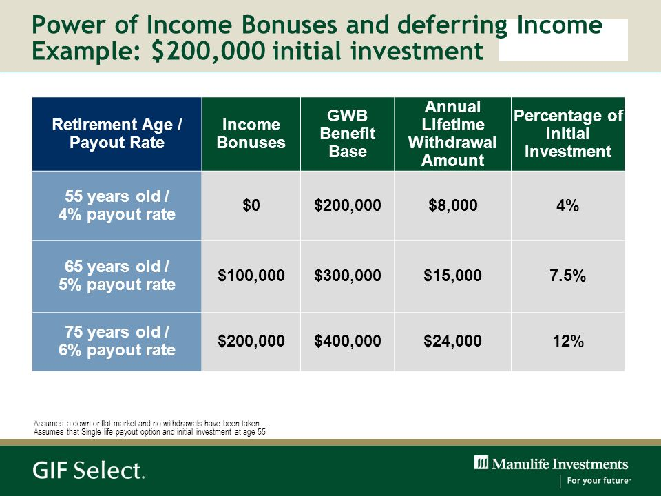 Retirement Age / Payout Rate Income Bonuses GWB Benefit Base Annual Lifetime Withdrawal Amount Percentage of Initial Investment 55 years old / 4% payo