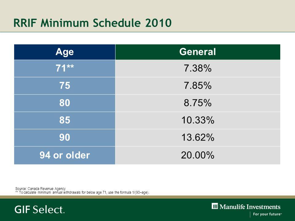 RRIF Minimum Schedule 2010 AgeGeneral 71**7.38% 757.85% 808.75% 8510.33% 9013.62% 94 or older20.00% Source: Canada Revenue Agency ** To calculate mini