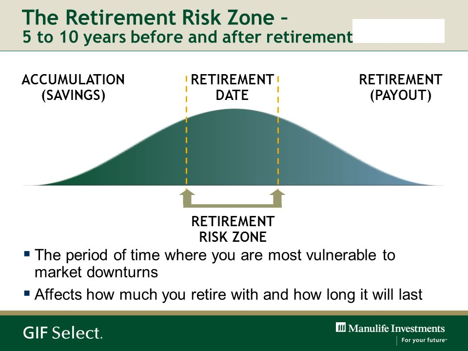 The Retirement Risk Zone – 5 to 10 years before and after retirement ACCUMULATION (SAVINGS) RETIREMENT DATE RETIREMENT (PAYOUT) RETIREMENT RISK ZONE T