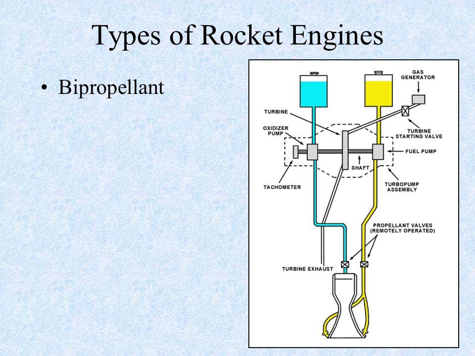 Types of Rocket Engines Bipropellant