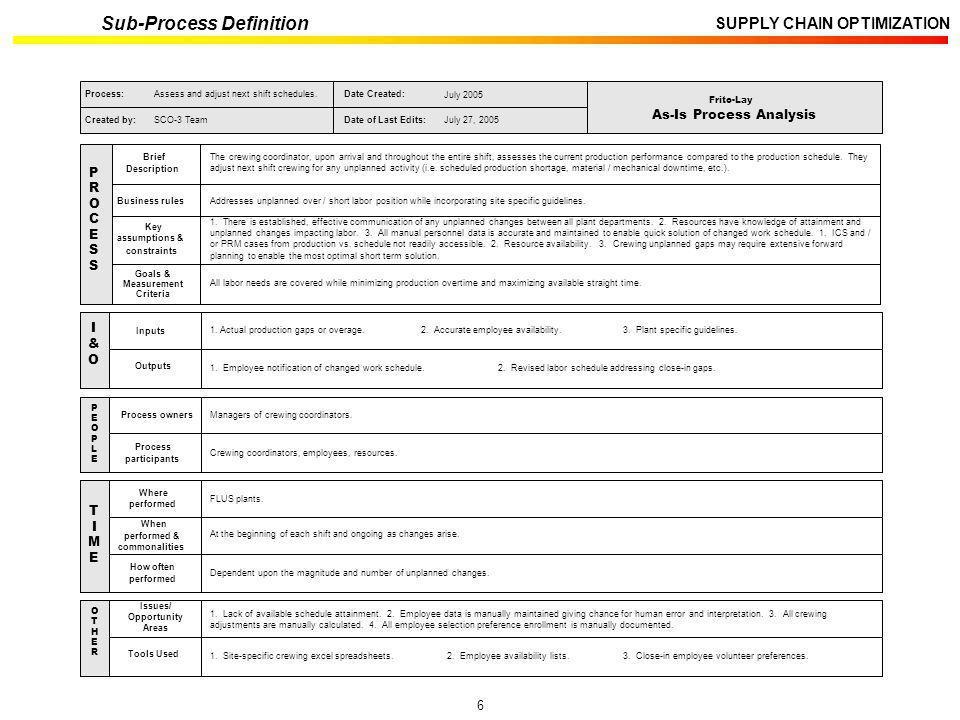 6 SUPPLY CHAIN OPTIMIZATION Sub-Process Definition Process owners Process participants P E O P L E Managers of crewing coordinators. Crewing coordinat