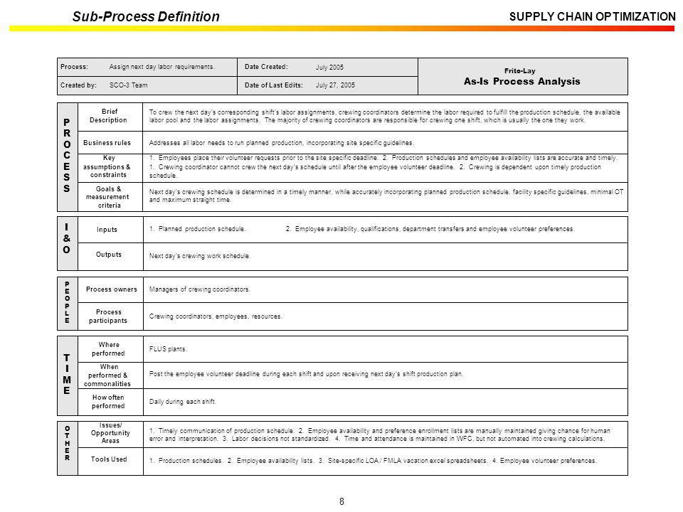 8 SUPPLY CHAIN OPTIMIZATION Sub-Process Definition Process owners Process participants P E O P L E Managers of crewing coordinators. Crewing coordinat