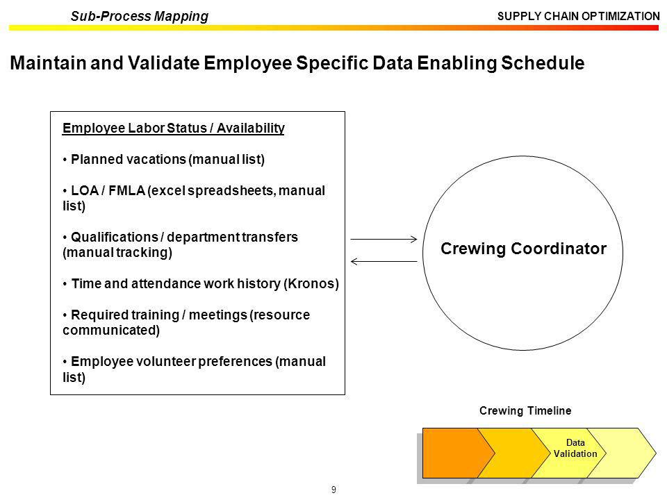 9 SUPPLY CHAIN OPTIMIZATION Sub-Process Mapping Crewing Timeline Data Validation Maintain and Validate Employee Specific Data Enabling Schedule Employ