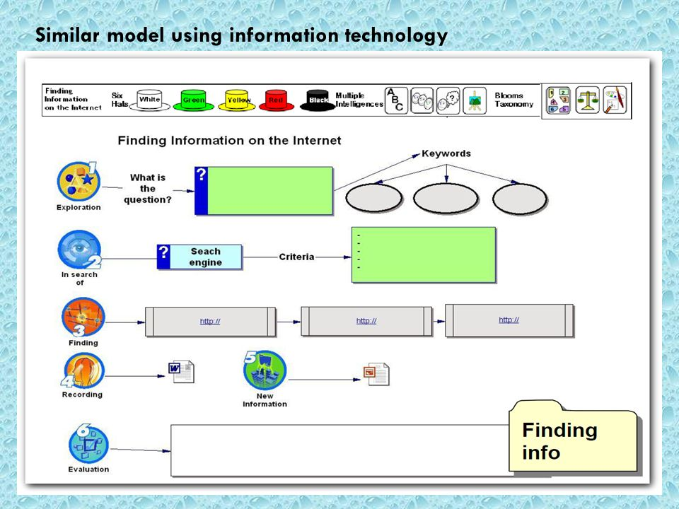 Similar model using information technology