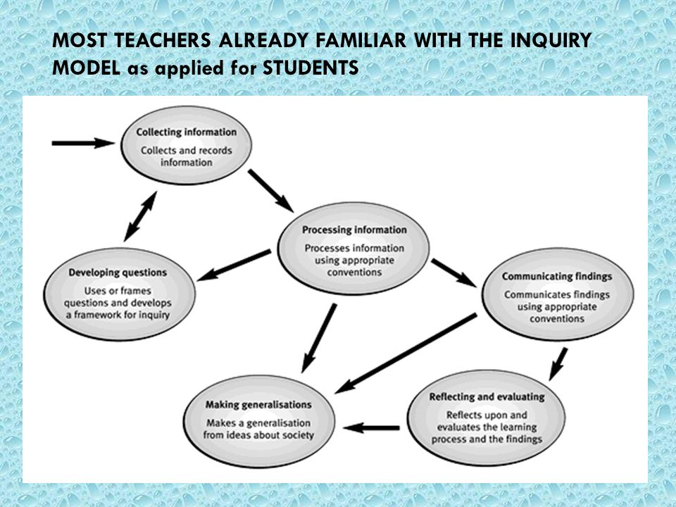 MOST TEACHERS ALREADY FAMILIAR WITH THE INQUIRY MODEL as applied for STUDENTS
