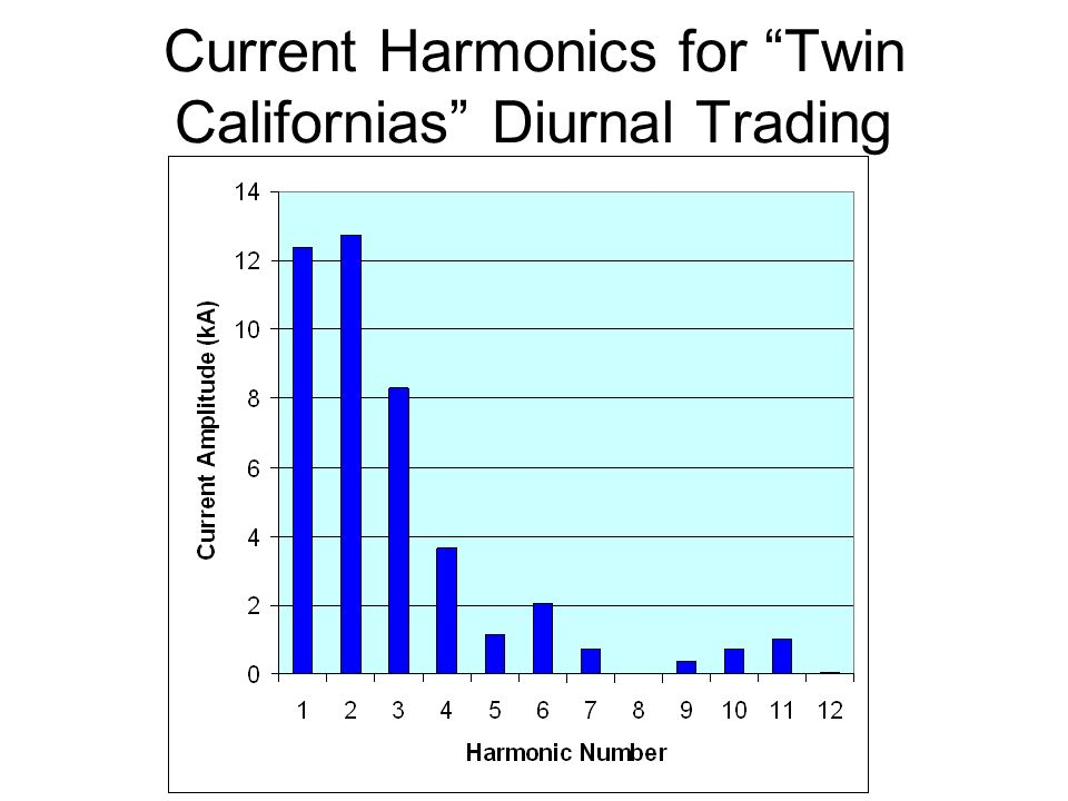 Current Harmonics for Twin Californias Diurnal Trading