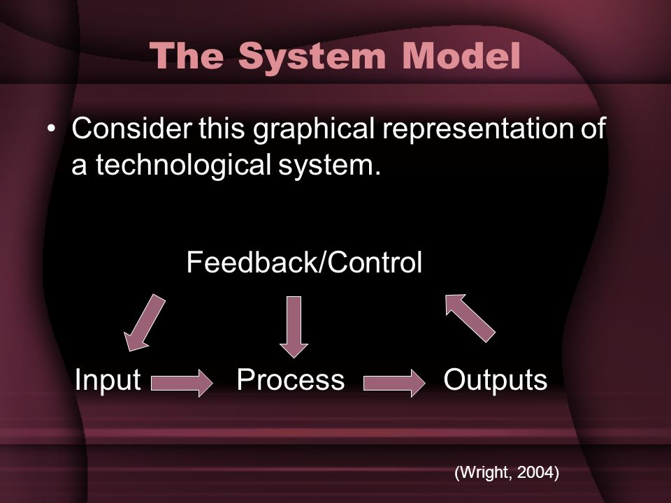 The System Model Consider this graphical representation of a technological system. InputProcessOutputs Feedback/Control (Wright, 2004)