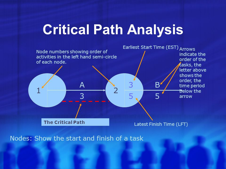 Critical Path Analysis Nodes: Show the start and finish of a task 12 Node numbers showing order of activities in the left hand semi-circle of each node.
