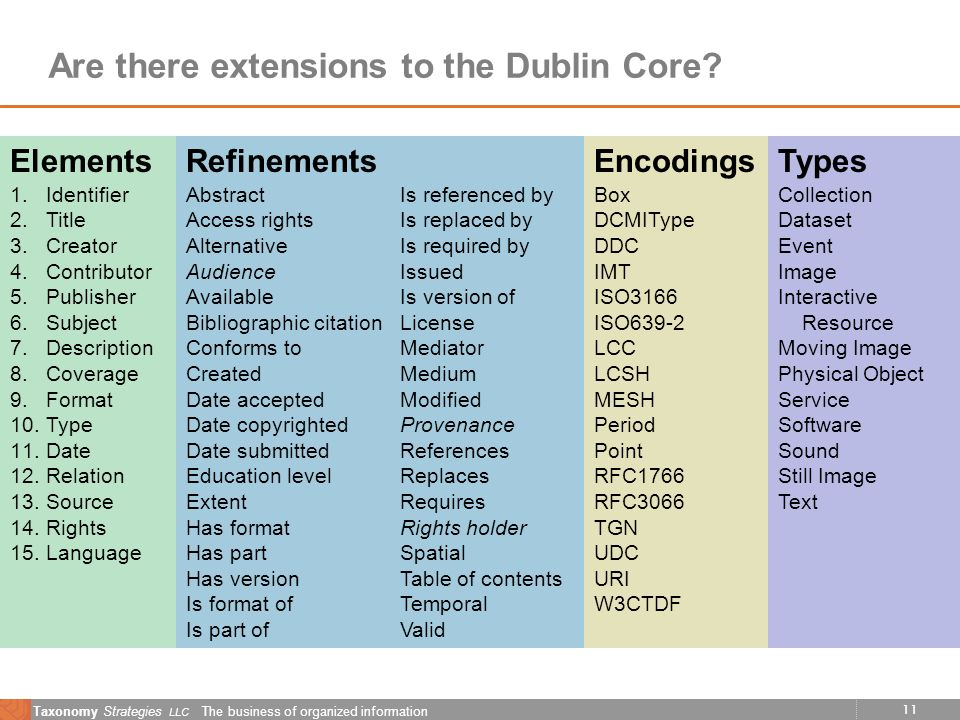 11 Taxonomy Strategies LLC The business of organized information Are there extensions to the Dublin Core? Elements 1.Identifier 2.Title 3.Creator 4.Co