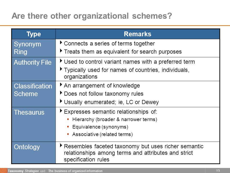 15 Taxonomy Strategies LLC The business of organized information Are there other organizational schemes? TypeRemarks Synonym Ring Connects a series of