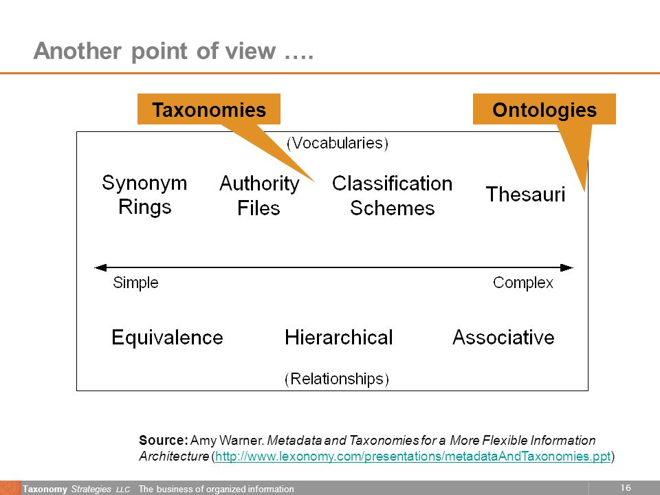 16 Taxonomy Strategies LLC The business of organized information Another point of view …. Source: Amy Warner. Metadata and Taxonomies for a More Flexi