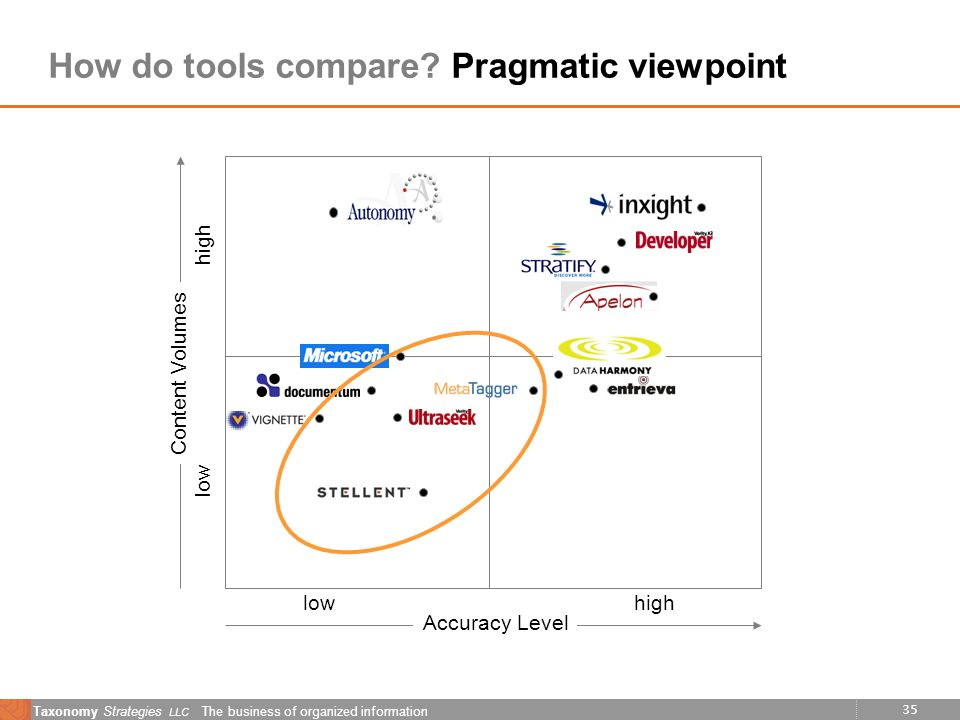 35 Taxonomy Strategies LLC The business of organized information How do tools compare? Pragmatic viewpoint Accuracy Level highlow Content Volumes low
