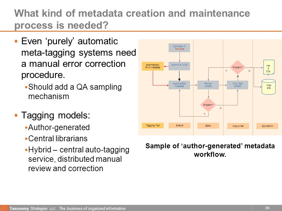 36 Taxonomy Strategies LLC The business of organized information What kind of metadata creation and maintenance process is needed? Even purely automat