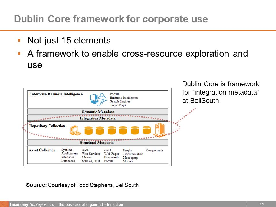44 Taxonomy Strategies LLC The business of organized information Dublin Core framework for corporate use Not just 15 elements A framework to enable cr
