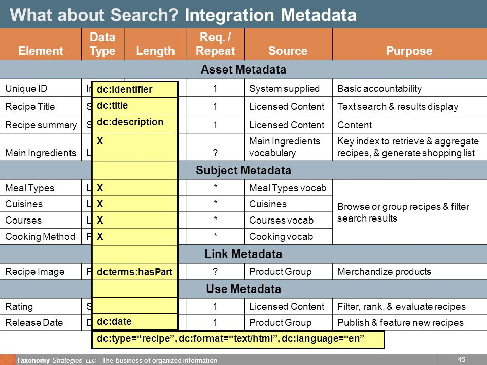 45 Taxonomy Strategies LLC The business of organized information Element Data TypeLength Req. / RepeatSourcePurpose Asset Metadata Unique IDIntegerFix