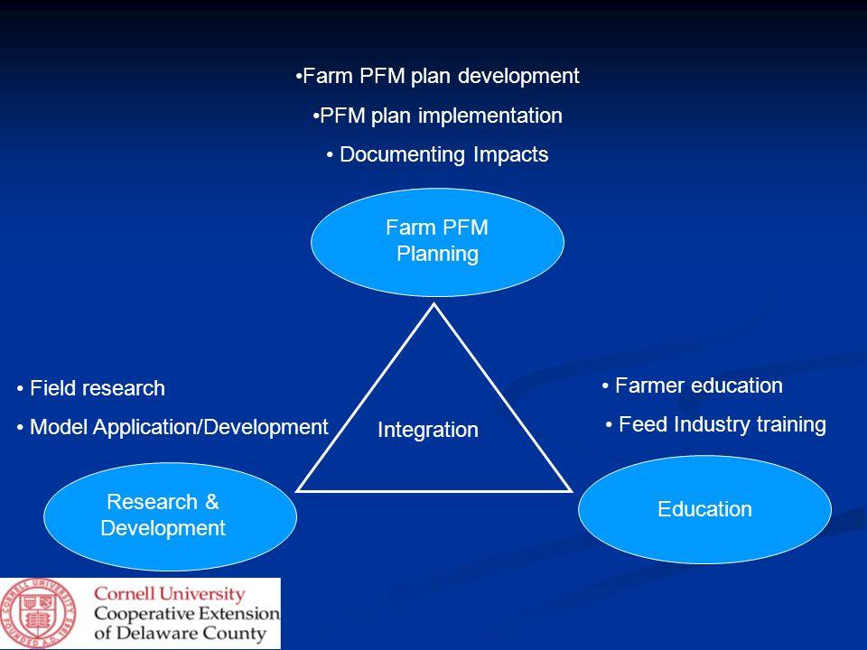 Research & Development Farm PFM Planning Education Integration Farm PFM plan development PFM plan implementation Documenting Impacts Farmer education