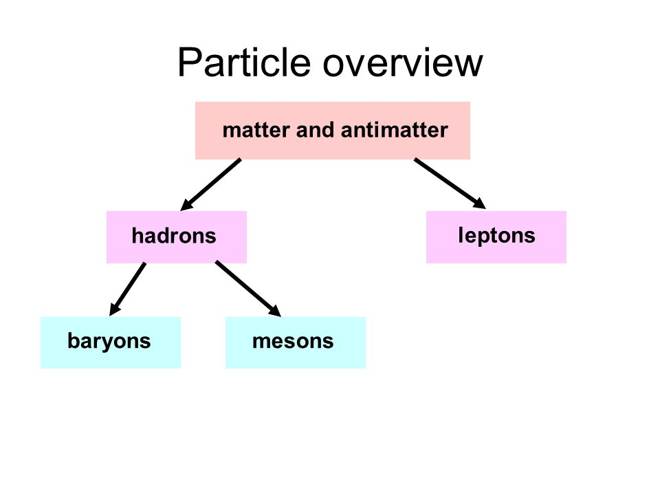 Particle overview matter and antimatter hadrons leptonsbaryonsmesons