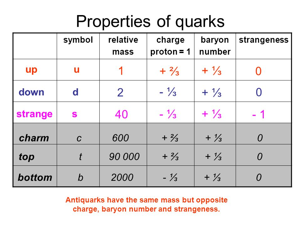 Properties of quarks symbolrelative mass charge proton = 1 baryon number strangeness upu1 + + 0 downd2 - + 0 stranges40 - + -1 charmc600 + + 0 topt90