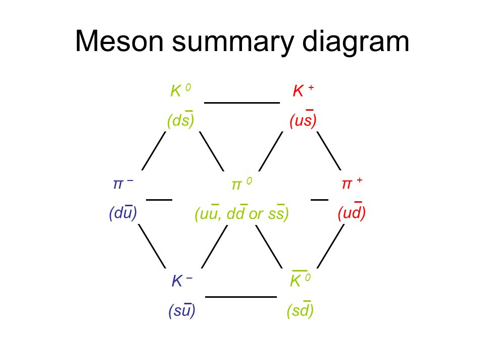 Meson summary diagram π – (du) π + (ud) K + (us) K – (su) K 0 (ds) K 0 (sd) π 0 (uu, dd or ss)