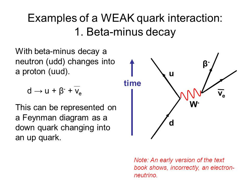 Examples of a WEAK quark interaction: 1. Beta-minus decay With beta-minus decay a neutron (udd) changes into a proton (uud). This can be represented o
