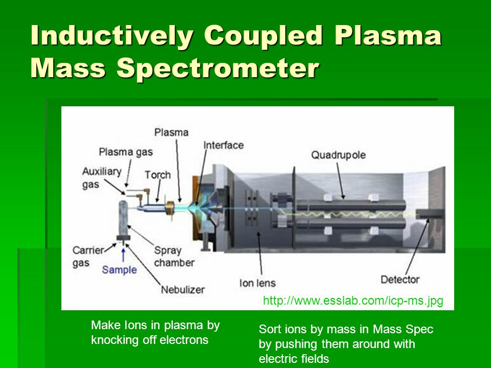 Inductively Coupled Plasma Mass Spectrometer Make Ions in plasma by knocking off electrons Sort ions by mass in Mass Spec by pushing them around with