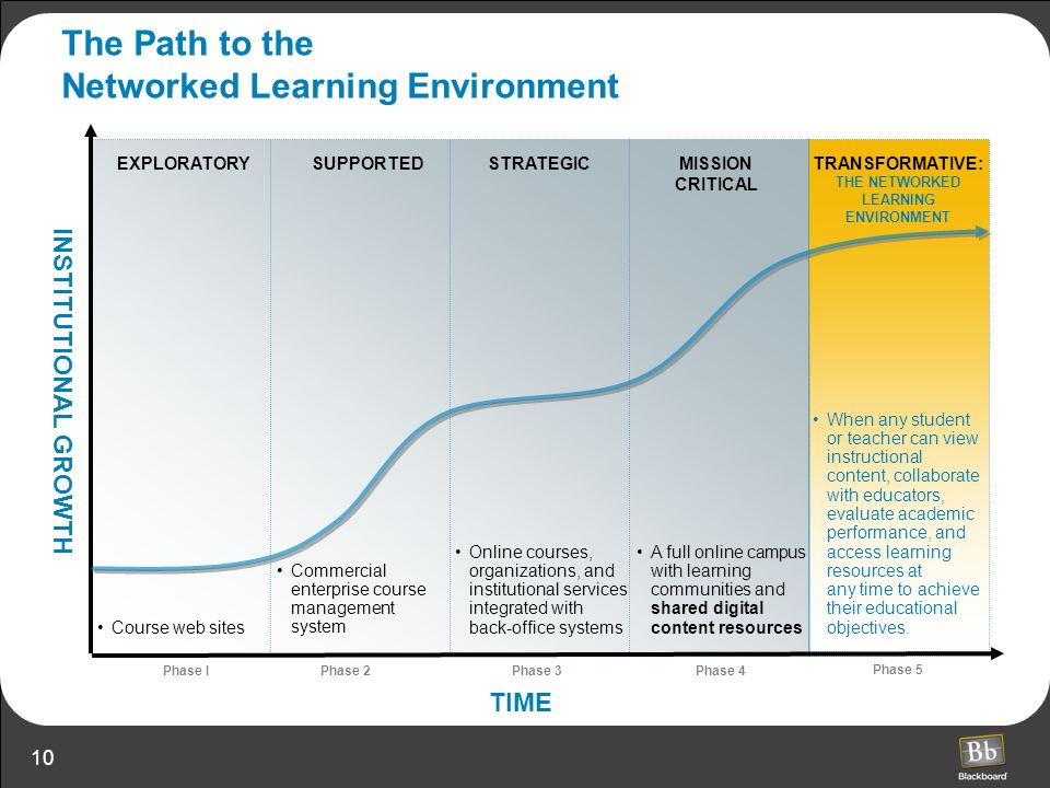 10 MISSION CRITICAL EXPLORATORY TIME SUPPORTEDSTRATEGICTRANSFORMATIVE: THE NETWORKED LEARNING ENVIRONMENT Phase I Phase 2Phase 3Phase 4 Phase 5 Course