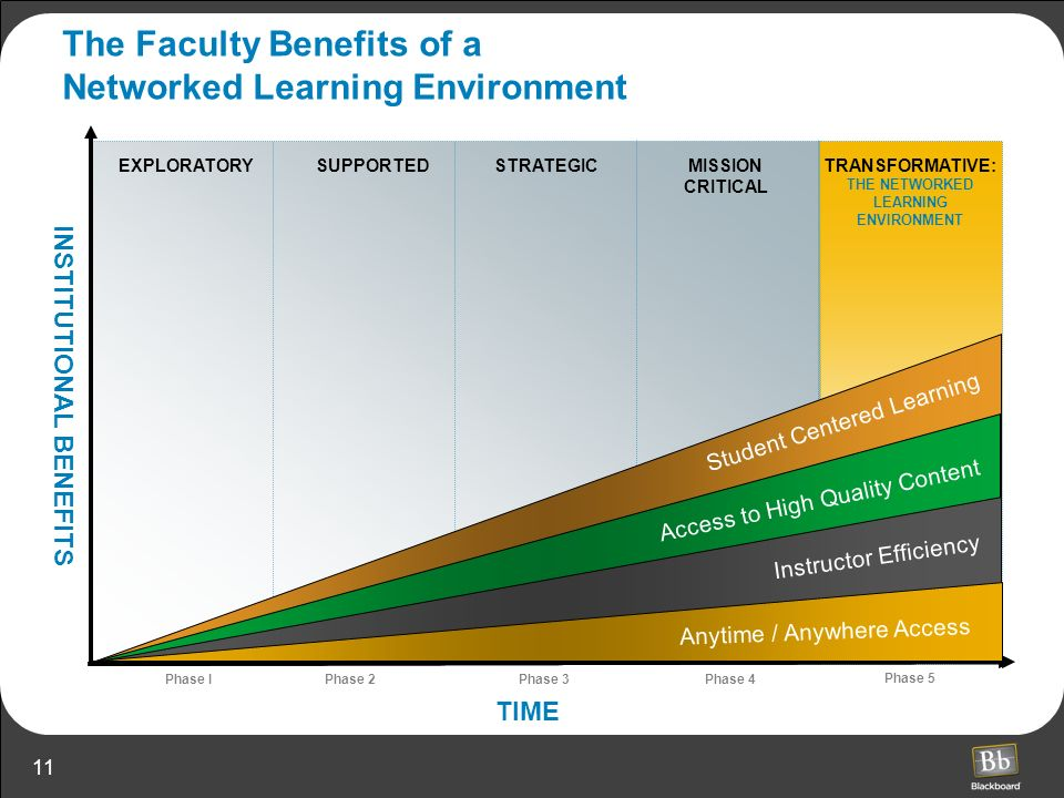 11 MISSION CRITICAL EXPLORATORY TIME SUPPORTEDSTRATEGICTRANSFORMATIVE: THE NETWORKED LEARNING ENVIRONMENT Phase I Phase 2Phase 3Phase 4 Phase 5 INSTIT
