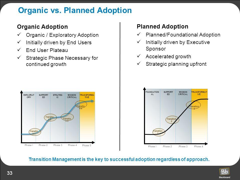 33 Organic vs. Planned Adoption Organic Adoption Organic / Exploratory Adoption Initially driven by End Users End User Plateau Strategic Phase Necessa