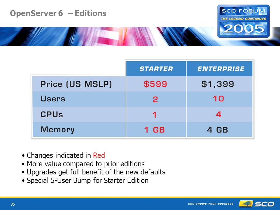 35 OpenServer 6 – Editions Changes indicated in Red More value compared to prior editions Upgrades get full benefit of the new defaults Special 5-User Bump for Starter Edition