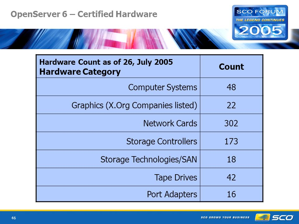 46 OpenServer 6 – Certified Hardware Hardware Count as of 26, July 2005 Hardware Category Count Computer Systems48 Graphics (X.Org Companies listed)22 Network Cards302 Storage Controllers173 Storage Technologies/SAN18 Tape Drives42 Port Adapters16