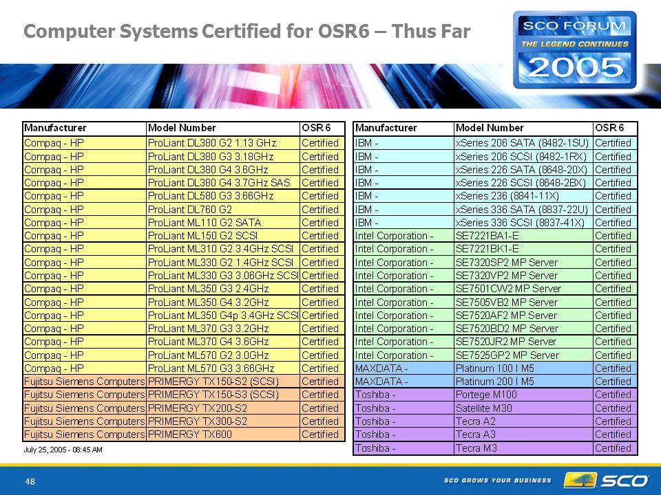 48 Computer Systems Certified for OSR6 – Thus Far