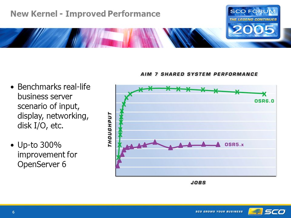 6 New Kernel - Improved Performance Benchmarks real-life business server scenario of input, display, networking, disk I/O, etc.