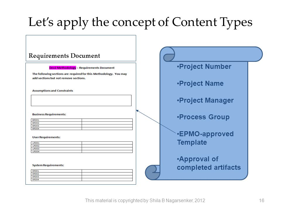 Lets apply the concept of Content Types Project Number Project Name Project Manager Process Group EPMO-approved Template Approval of completed artifac