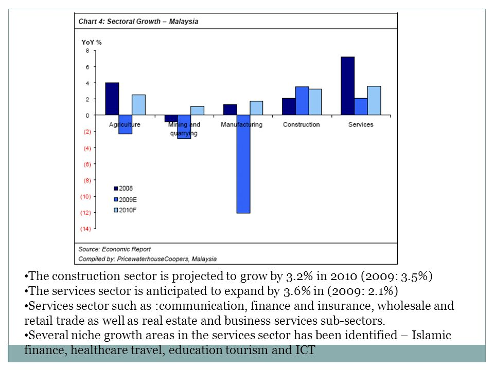 The construction sector is projected to grow by 3.2% in 2010 (2009: 3.5%) The services sector is anticipated to expand by 3.6% in (2009: 2.1%) Service