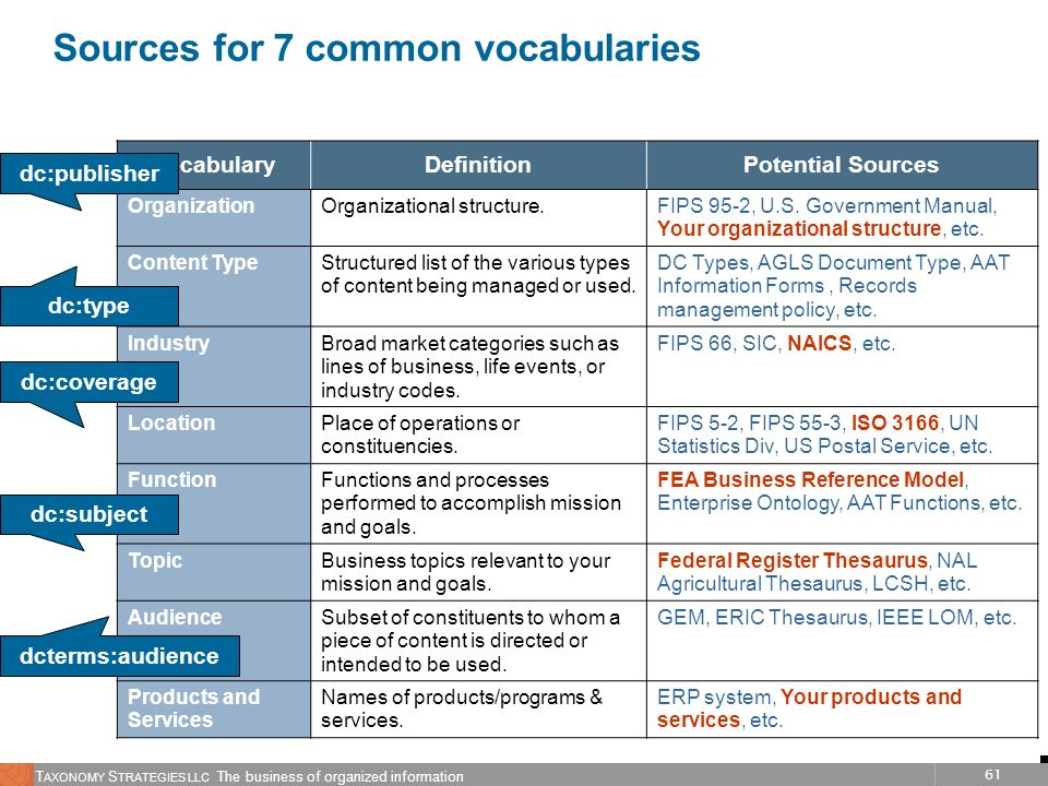 61 T AXONOMY S TRATEGIES LLC The business of organized information Sources for 7 common vocabularies VocabularyDefinitionPotential Sources Organizatio
