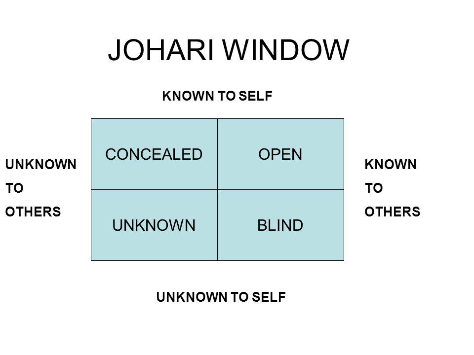 JOHARI WINDOW CONCEALEDOPEN UNKNOWNBLIND KNOWN TO SELF UNKNOWN TO SELF UNKNOWN TO OTHERS KNOWN TO OTHERS
