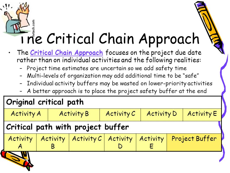 The Critical Chain Approach The Critical Chain Approach focuses on the project due date rather than on individual activities and the following realities: –Project time estimates are uncertain so we add safety time –Multi-levels of organization may add additional time to be safe –Individual activity buffers may be wasted on lower-priority activities –A better approach is to place the project safety buffer at the end Original critical path Activity AActivity BActivity CActivity DActivity E Critical path with project buffer Activity A Activity B Activity CActivity D Activity E Project Buffer