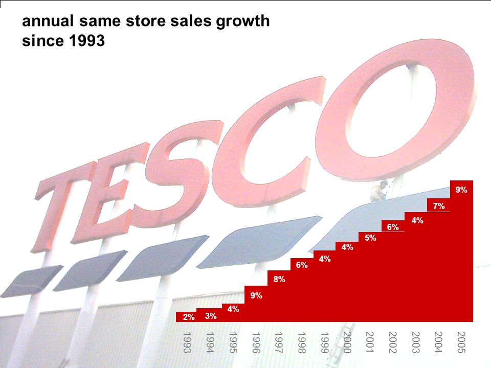page 22 3% 4% 9% 8% 6% 4% 5% 6% 4% 7% 9% 2% annual same store sales growth since 1993