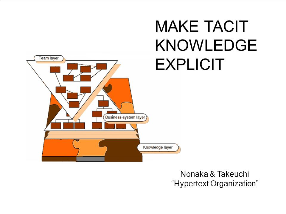 page 47 Nonaka & Takeuchi Hypertext Organization MAKE TACIT KNOWLEDGE EXPLICIT