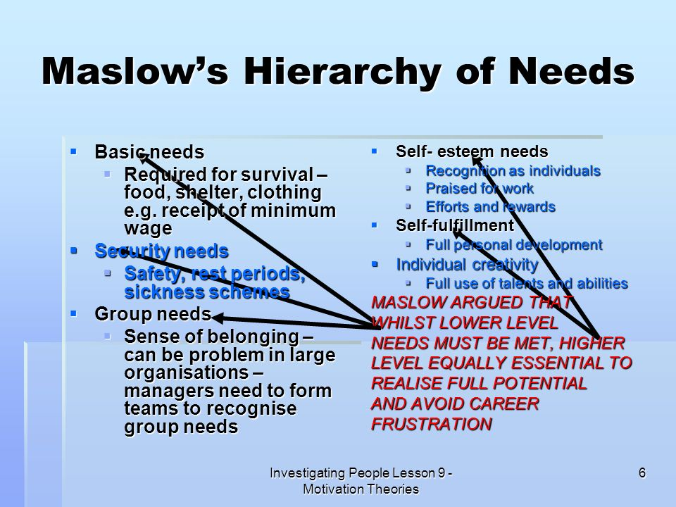 Investigating People Lesson 9 - Motivation Theories 6 Maslows Hierarchy of Needs Basic needs Basic needs Required for survival – food, shelter, clothi