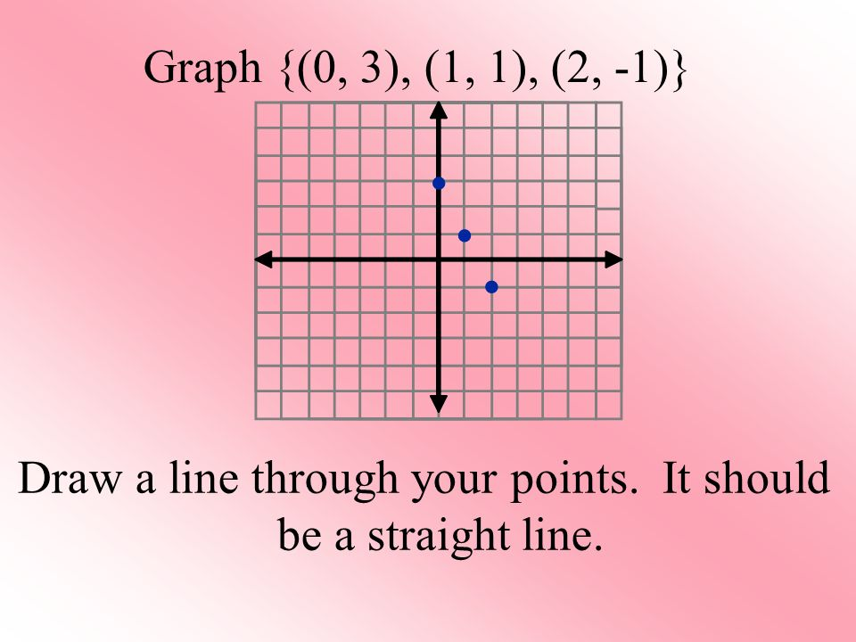 Graph {(0, 3), (1, 1), (2, -1)} Draw a line through your points. It should be a straight line.