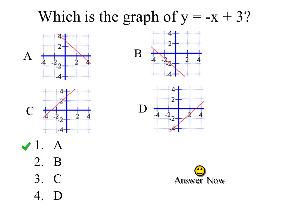 Which is the graph of y = -x + 3? 1.A 2.B 3.C 4.D A B C D Answer Now