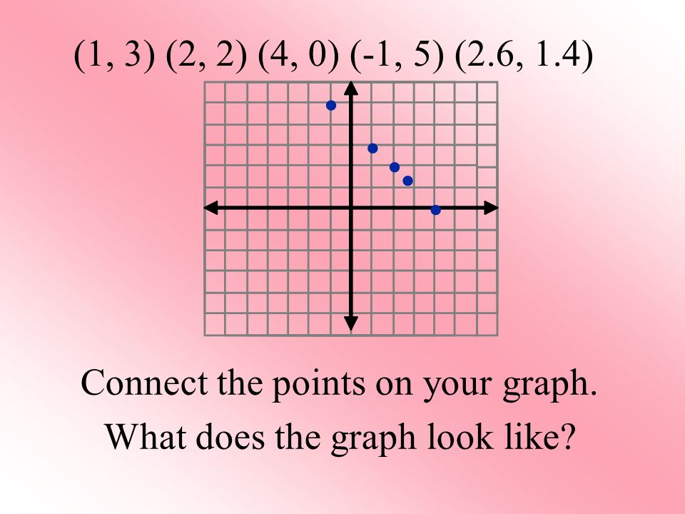 (1, 3) (2, 2) (4, 0) (-1, 5) (2.6, 1.4) Connect the points on your graph. What does the graph look like?
