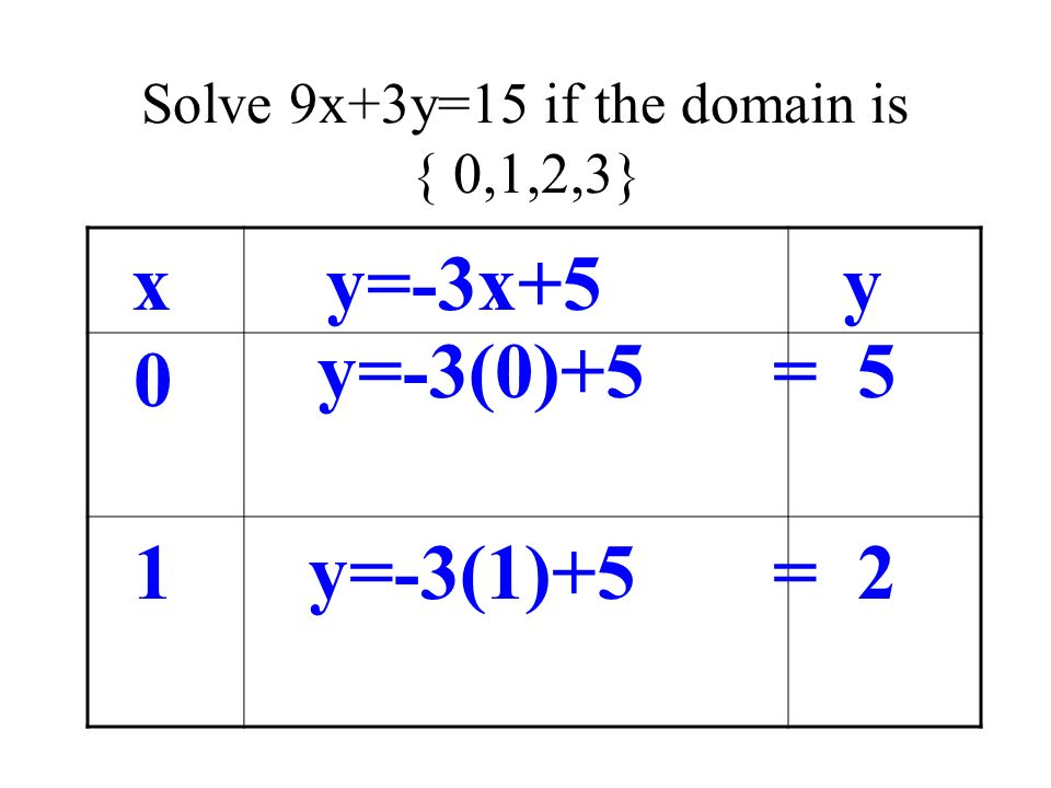 Solve 9x+3y=15 if the domain is { 0,1,2,3} xy=-3x+5 0 1 y=-3(0)+5 y y=-3(1)+5 = 5 = 2
