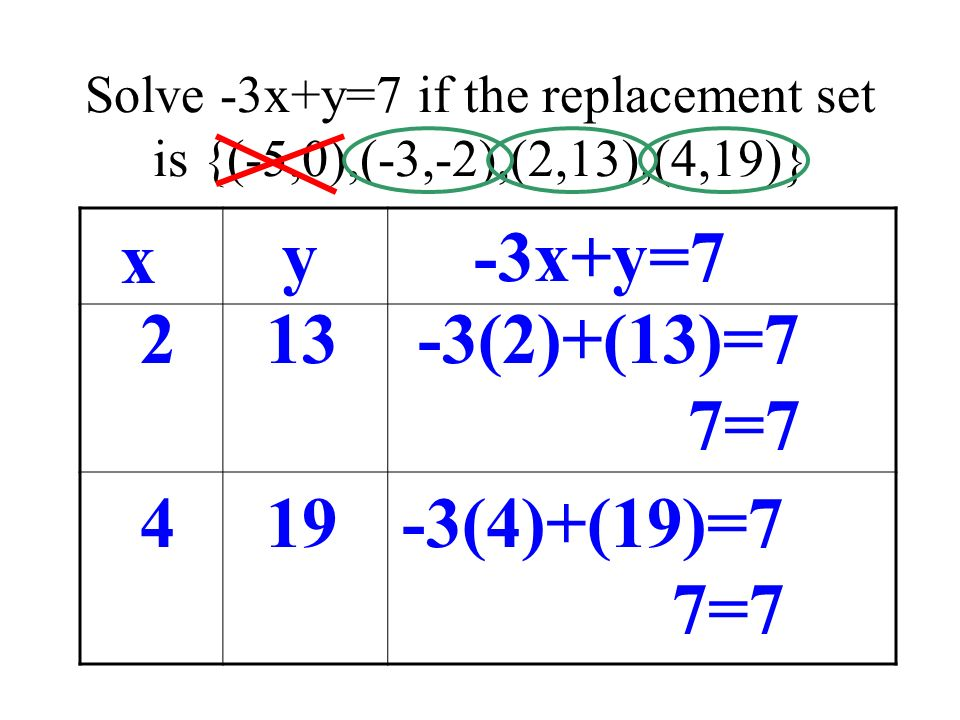 Solve -3x+y=7 if the replacement set is {(-5,0),(-3,-2),(2,13),(4,19)} x y-3x+y=7 2 13 4 19 -3(2)+(13)=7 7=7 -3(4)+(19)=7 7=7