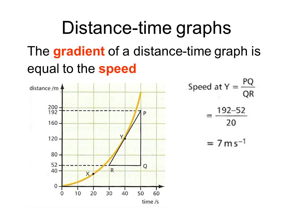 Distance-time graphs The gradient of a distance-time graph is equal to the speed