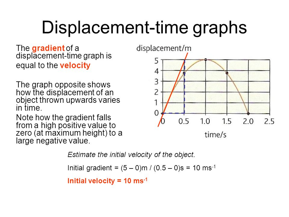 Displacement-time graphs The gradient of a displacement-time graph is equal to the velocity The graph opposite shows how the displacement of an object