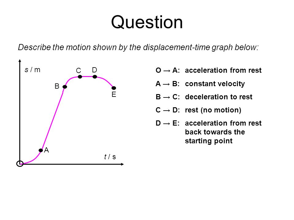 Question Describe the motion shown by the displacement-time graph below: s / m t / s A B C D E O A: acceleration from rest A B: constant velocity B C: