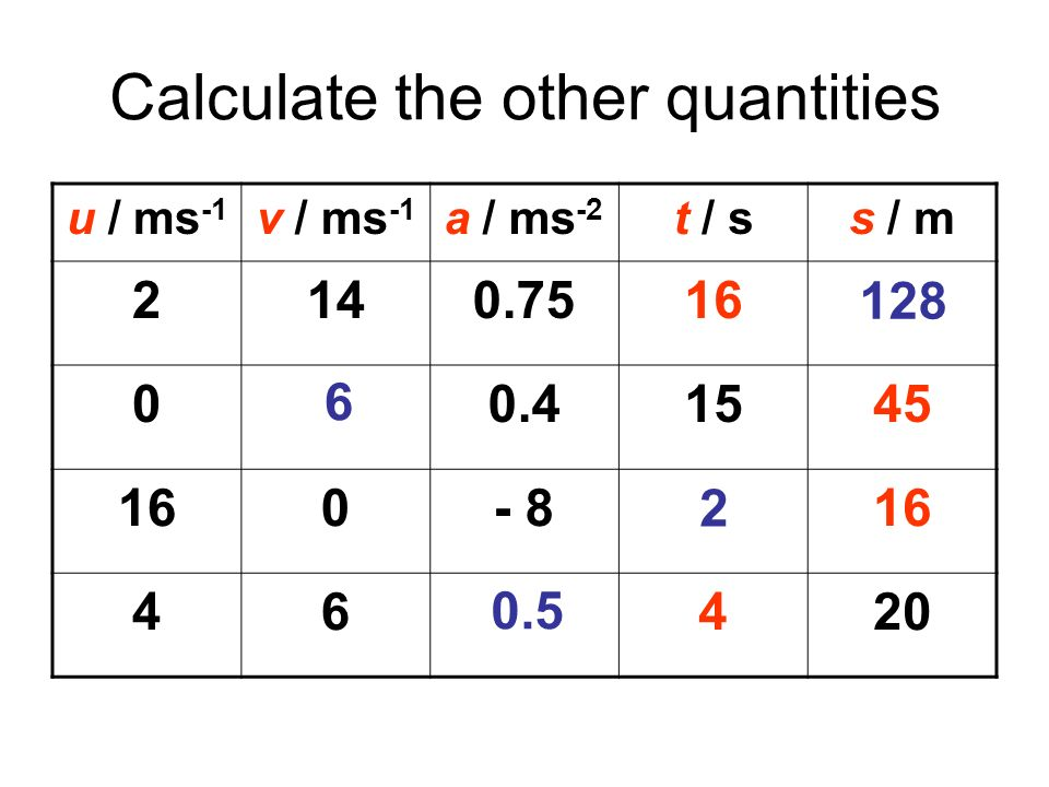 Calculate the other quantities u / ms -1 v / ms -1 a / ms -2 t / ss / m 2140.7516128 060.41545 160- 8216 460.5420 128 6 2 0.5